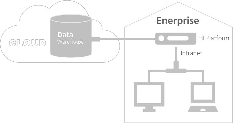 Integrate marketing funnel data with Business Intelligenc BI platform