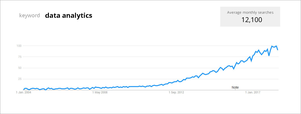 TIme graph of Search Volume for keyword Data Analytics