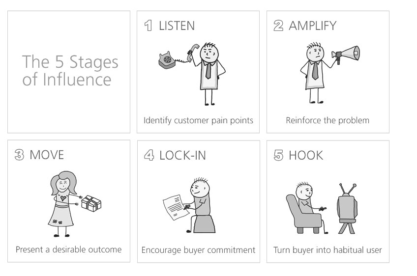 Each stage of the buyer journey requires different influence strategies